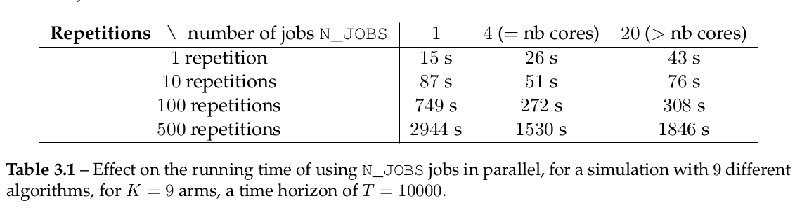 The table above shows the effect on the running time of using N_JOBS jobs in parallel, for a simulation with 9 different algorithms, for K=9 arms, a time horizon of T=10000.
