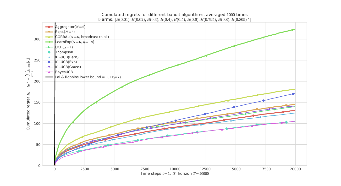 "On a ""harder"" Bernoulli problem, they all have similar performances, except LearnExp."